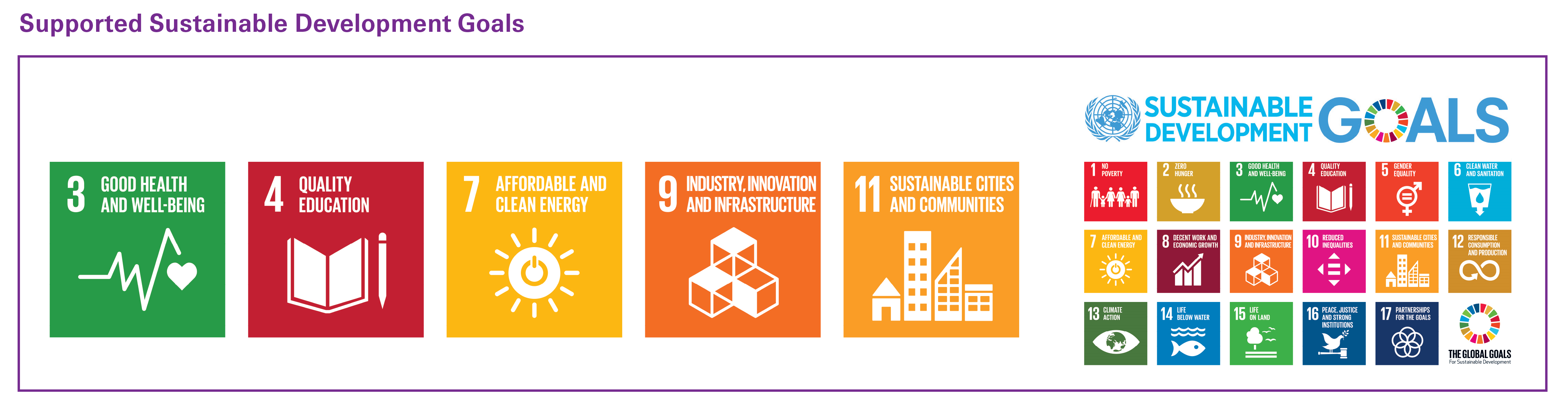 List of Supported Sustainable Development Goals as adopted by United Nations