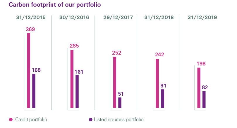 Carboon footprint of Swiss Re credit and listed equities portfolios