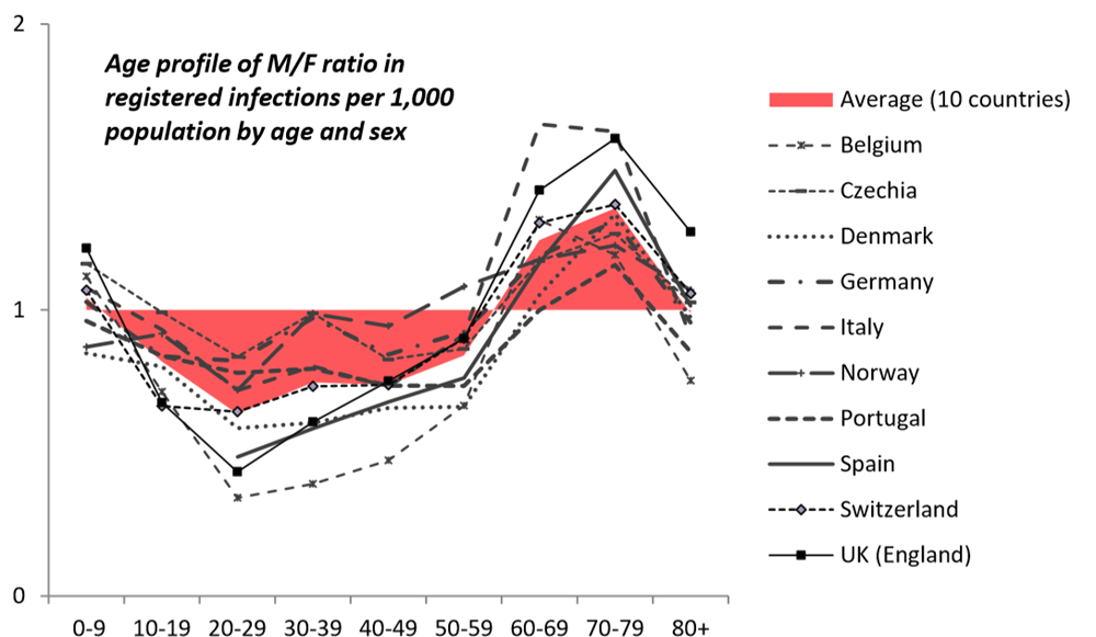 Relative ratio of male to female confirmed COVID-19 cases.