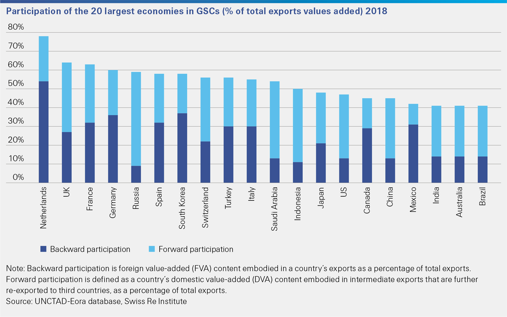 This Swiss Re Institute sigma 6/2020 figure shows the participation of the 20 largest economies in GSCs 2018.