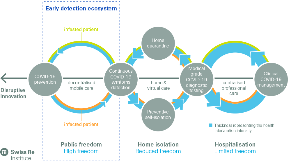 Data-driven early detection COVID-19 health ecosystems