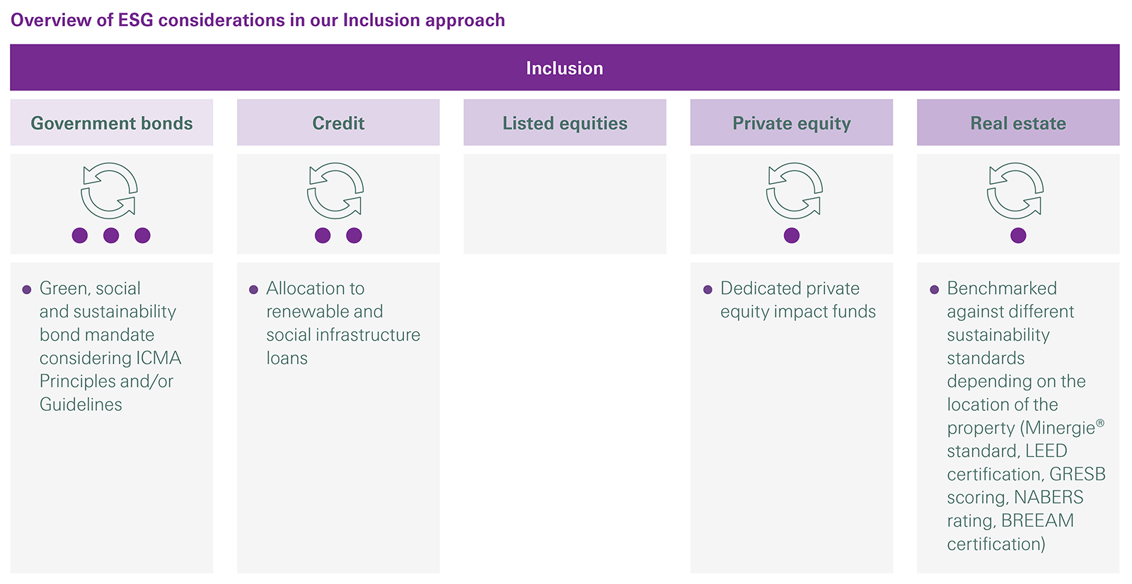 Overview of ESG considerations in Swiss Re Responsible Investing Inclusion approach