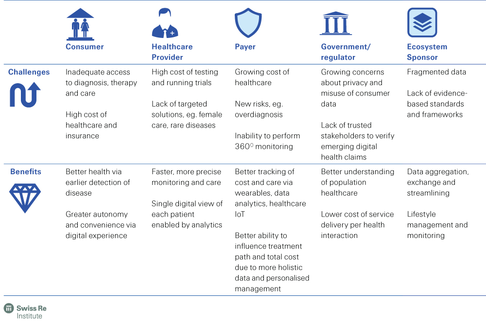 Health Ecosystems - Swiss Re Institute - Representation of value provided by digital ecosystems (selected stakeholders)