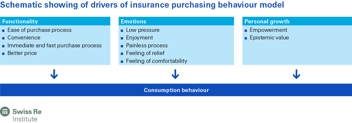 Schematic showing of drivers of insurance purchasing behaviour model