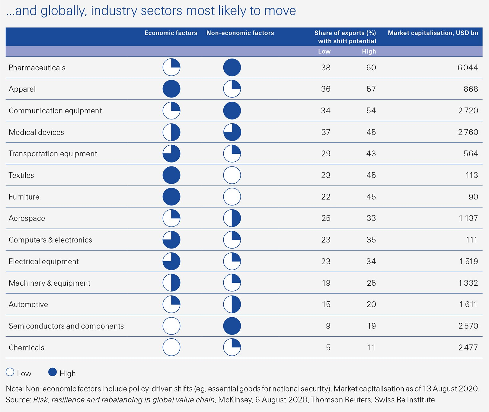 This Swiss Re Institute sigma 6/2020 figure shows which industry sectors, globally, are most likely to move.