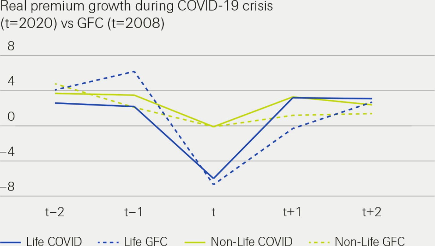 This infographic shows real premium growth during COVID-19 crisis. sigma 4/2020
