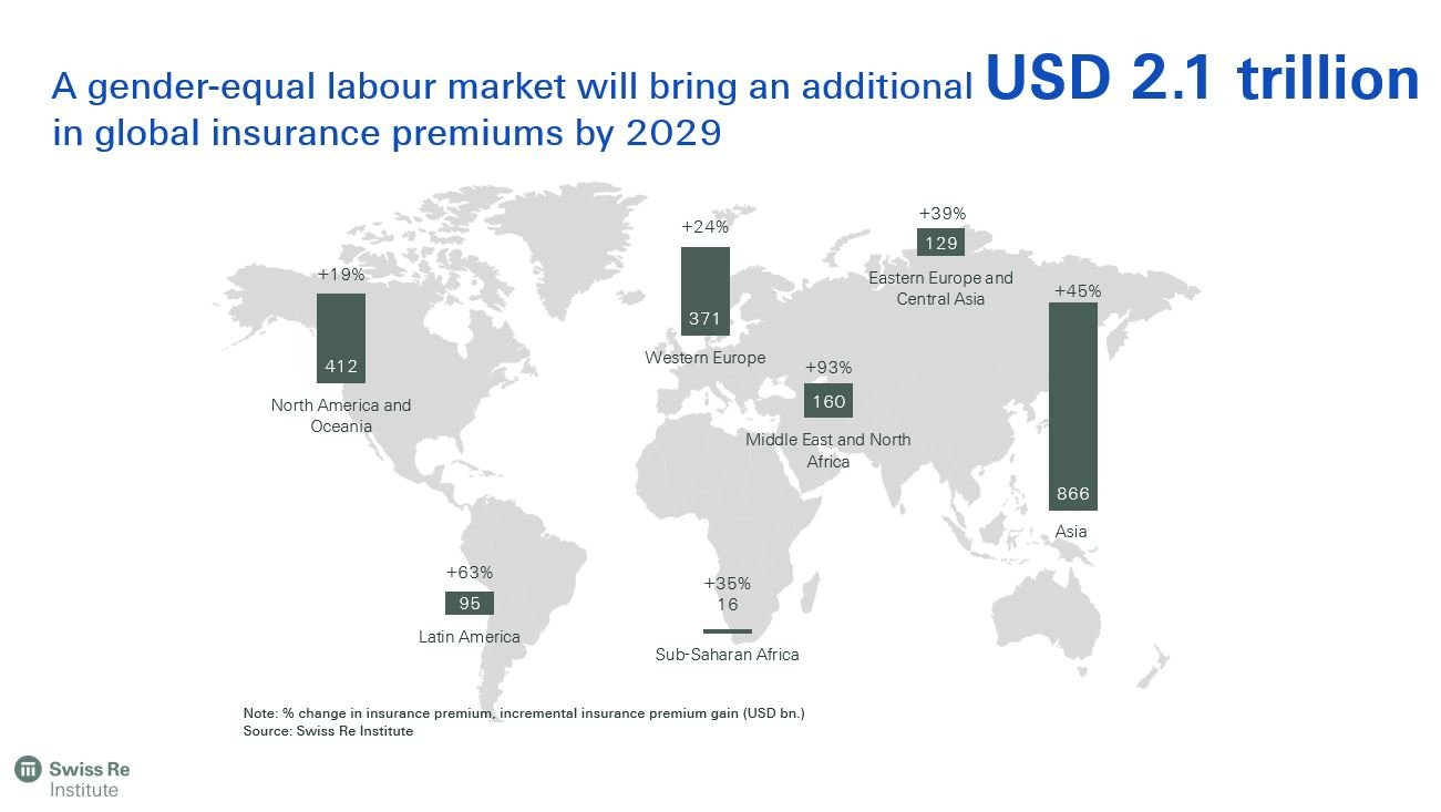 A gender-equal labour market will bring an additional USD 2.1 trillion in global insurance premiums - gender equality for insurance