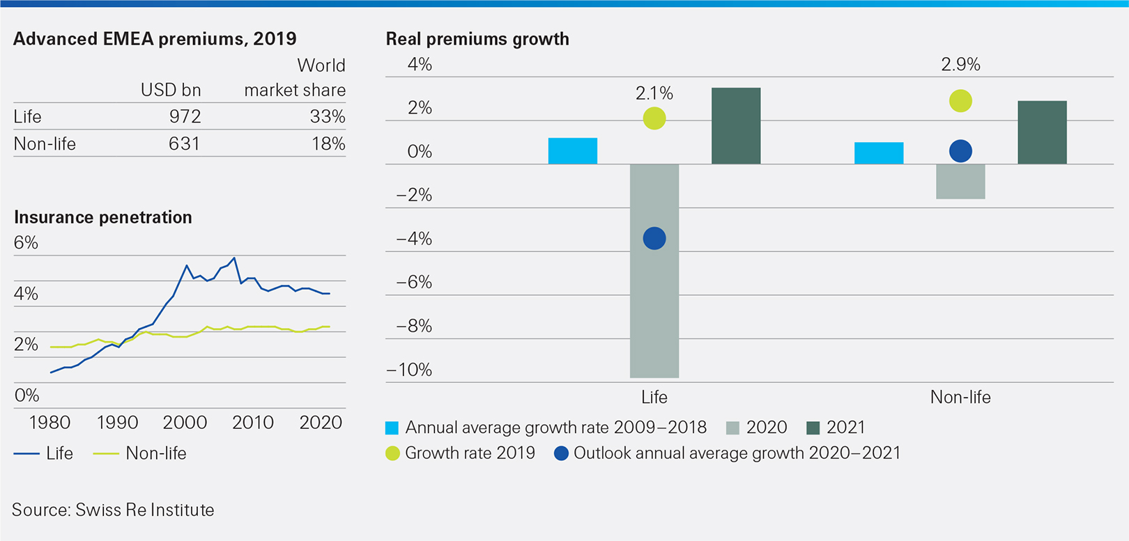 This infographic shows advanced EMEA - insurance penetration and premium growth rates. sigma 4/2020 extra