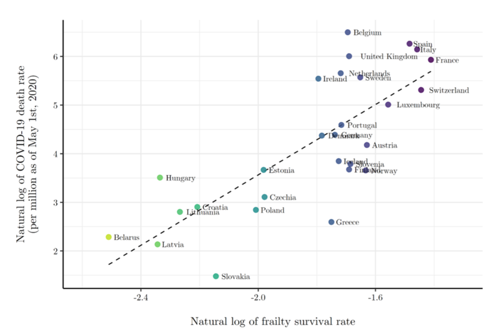 COVID-19 death rates and health frailty.