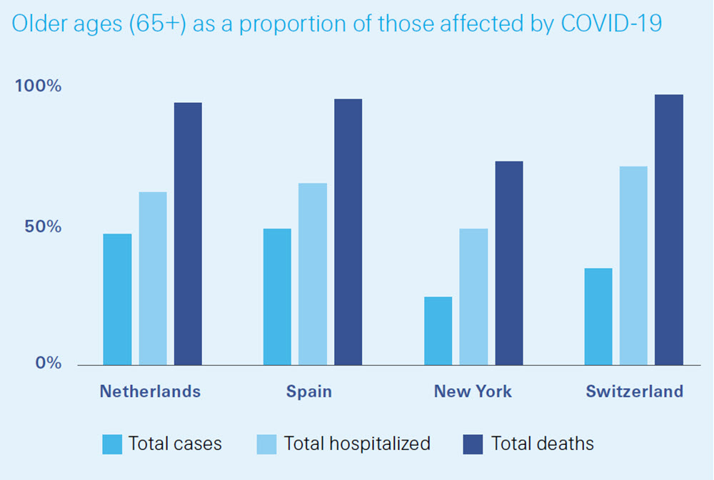 Most hospitalisations and nearly all fatalities come from the 65+ age group
