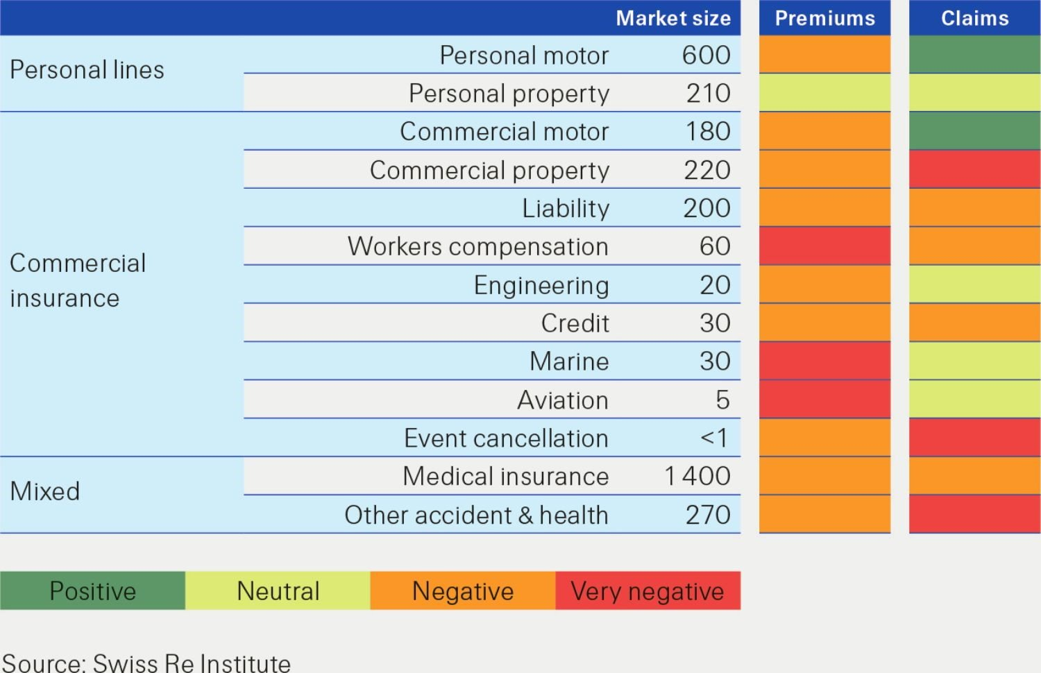 This infographic shows personal lines and commercial insurance. sigma 4/2020 extra