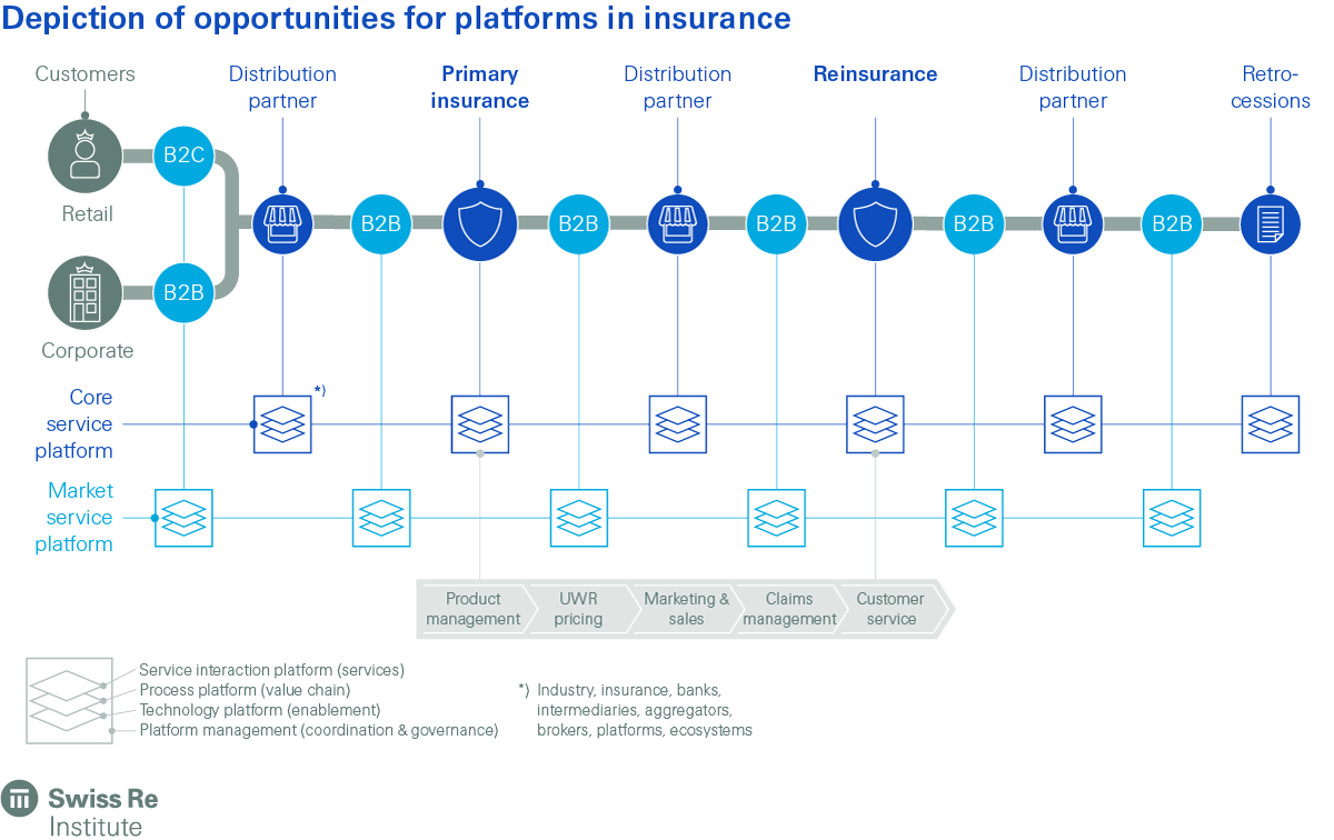 Depiction of opportunities for platforms in insurance.