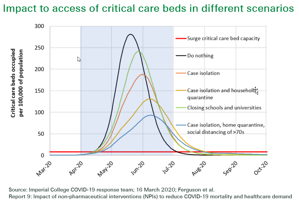 This Swiss Re Institute graph shows access of critical care beds different scenarios.