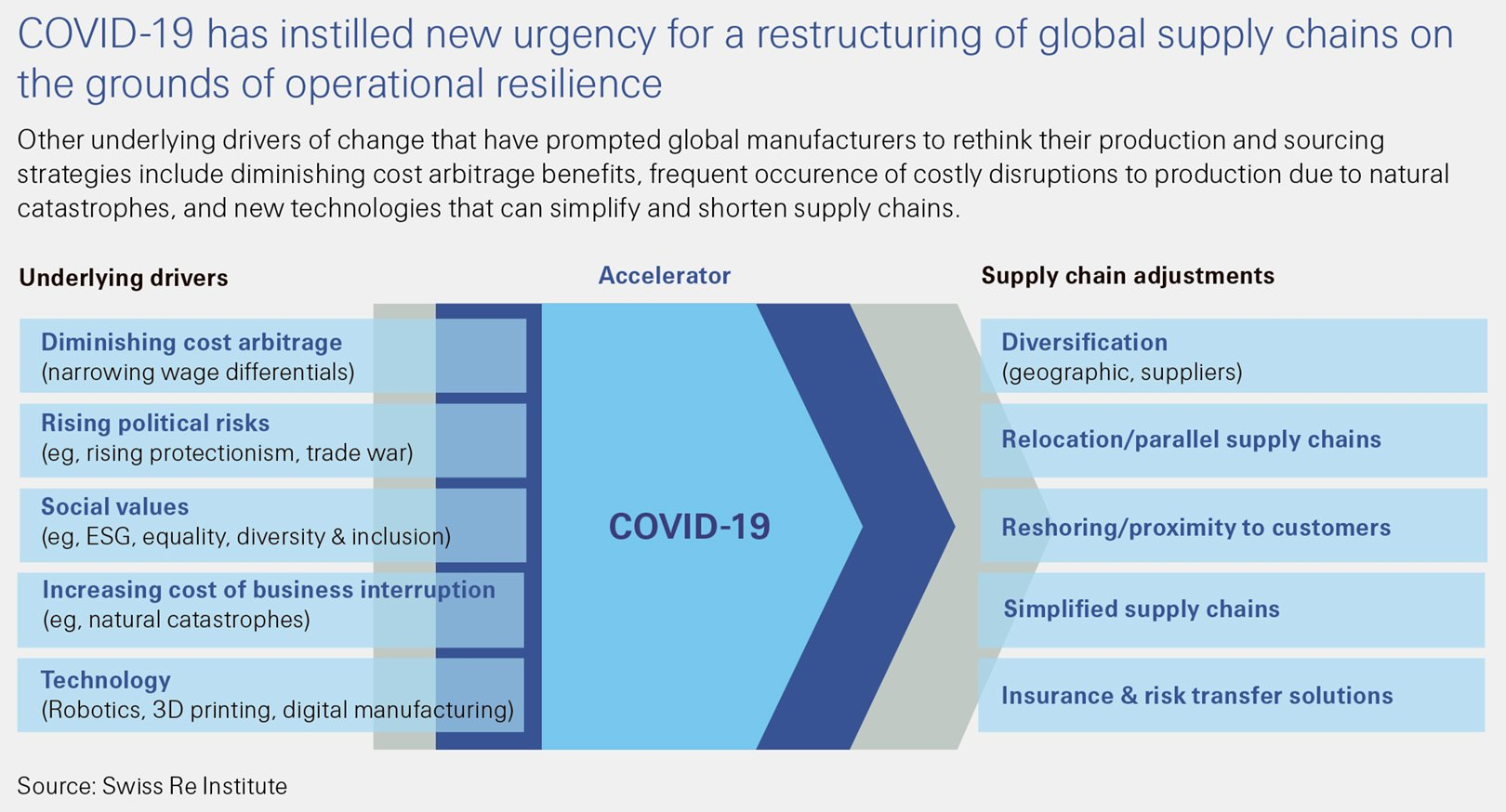 This Swiss Re Institute sigma 6/2020 figure shows: COVID-19 has instilled new urgency for retructuring of global supply chains on the grounds of operational resilience.