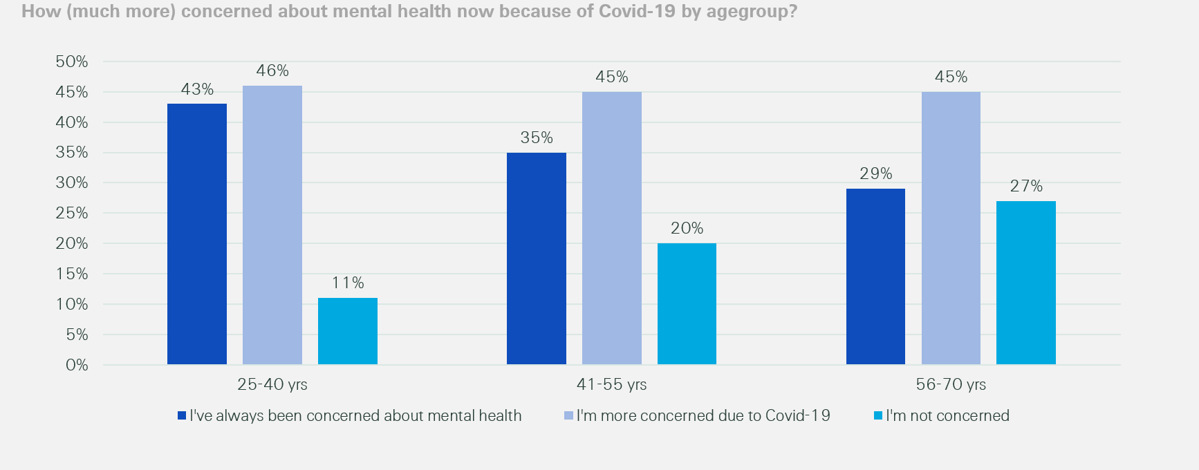 Covid-19 mental health concern by age