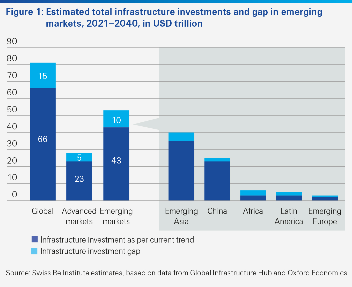Estimated total infrastructure investments and gap in emerging markets between 2021 and 2040