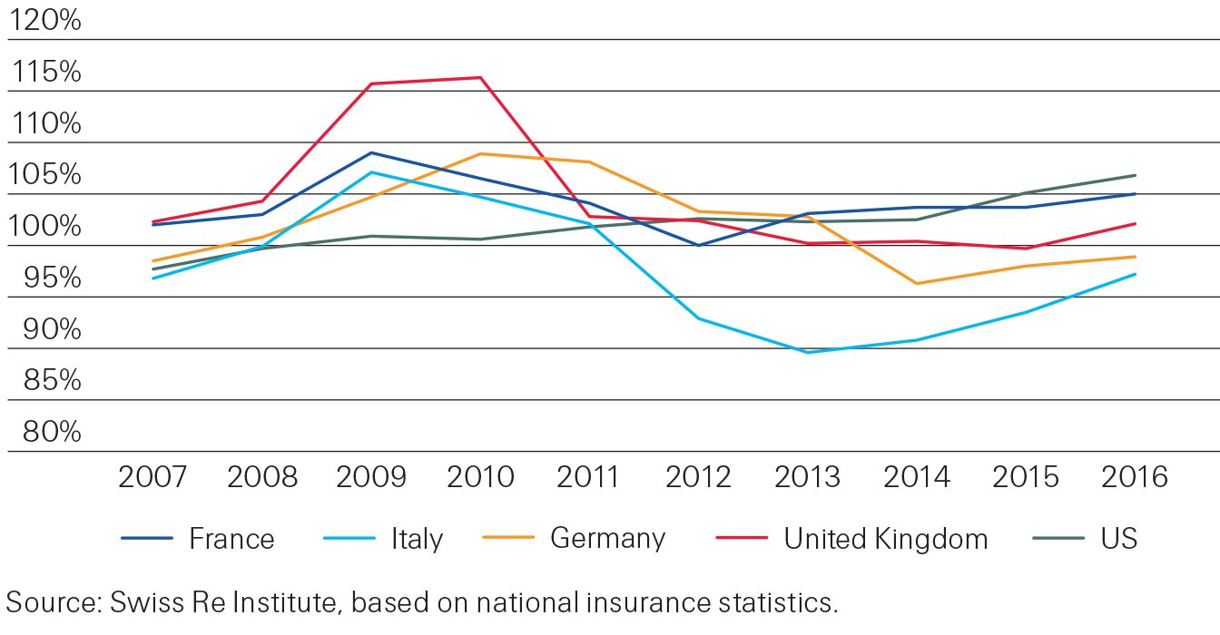 Motor insurance claims are on the rise | Swiss Re