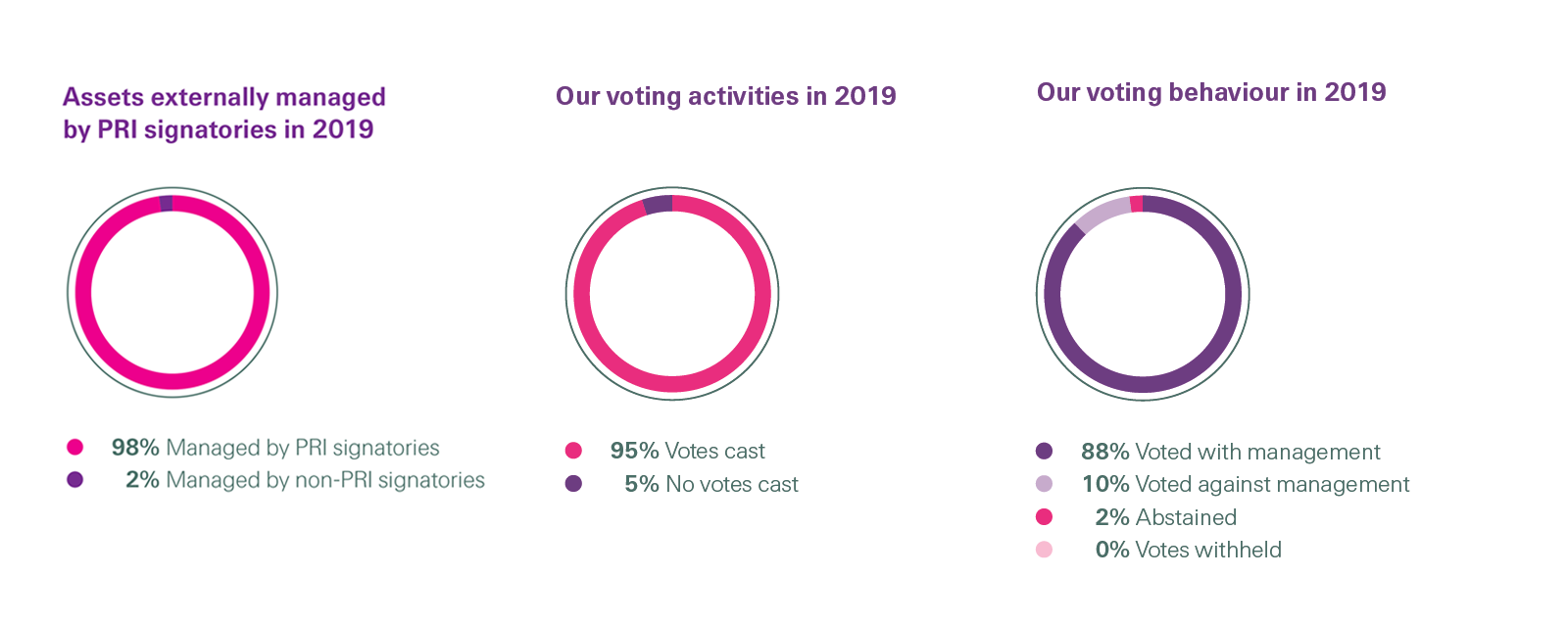 Charts showing Swiss Re Assets externally managed by PRI signatories in 2019 and Our voting activities and behaviour in 2019