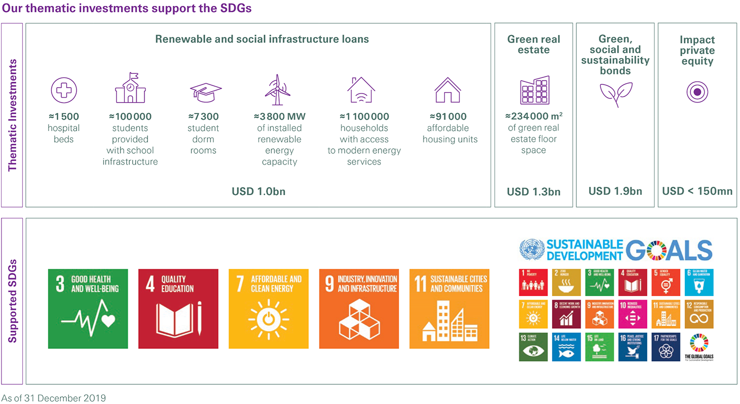 Swiss Re thematic investments support the Sustainable Development Goals