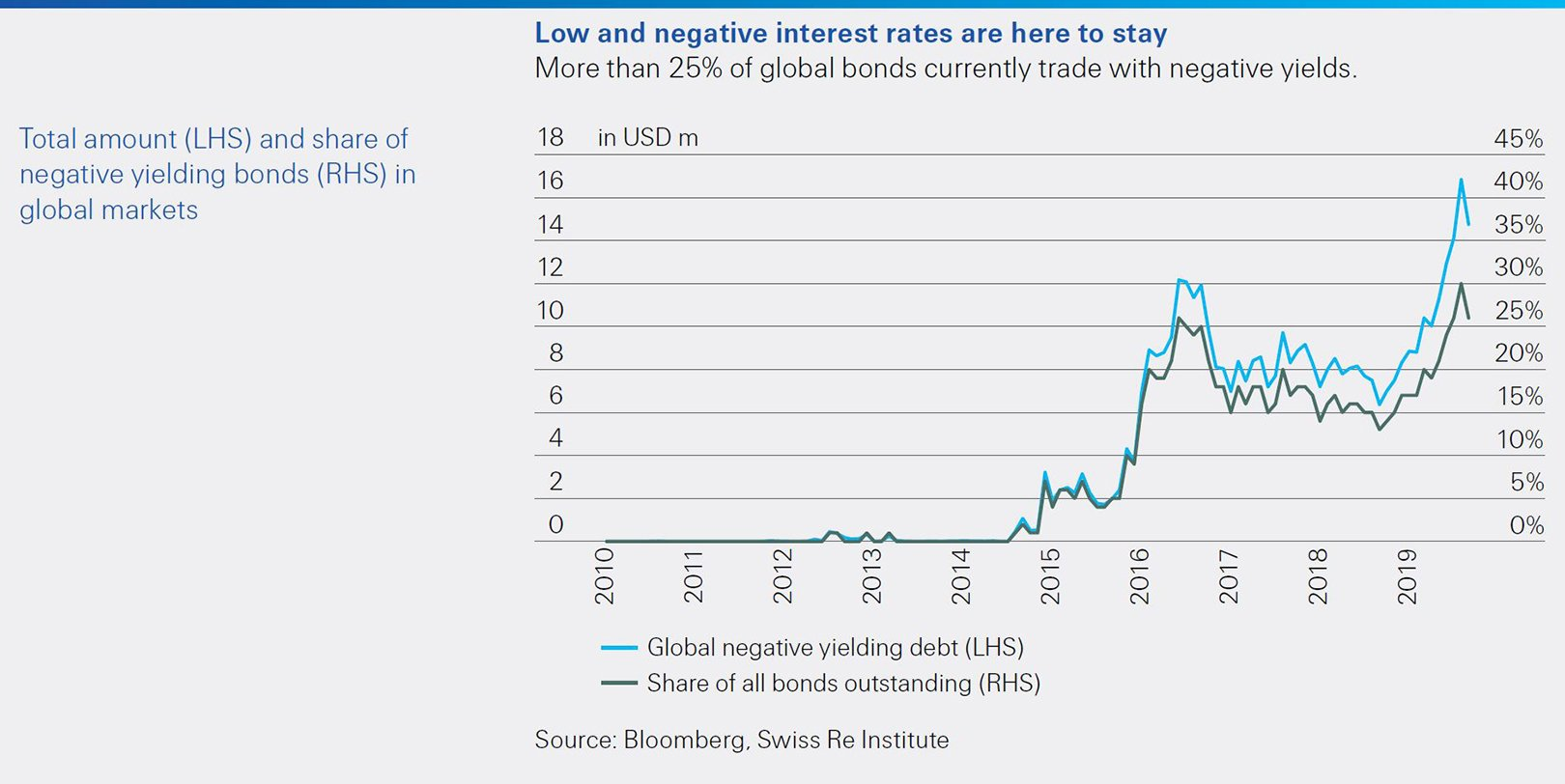sigma 6 2019 facts low negative interest rates