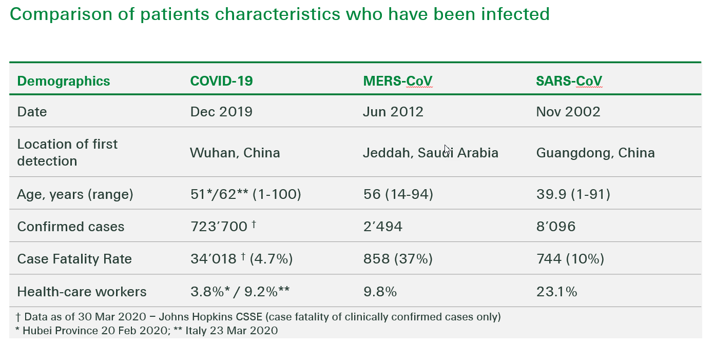 This Swiss Re Institute graph shows comparison of patients characteristics who have been infected.