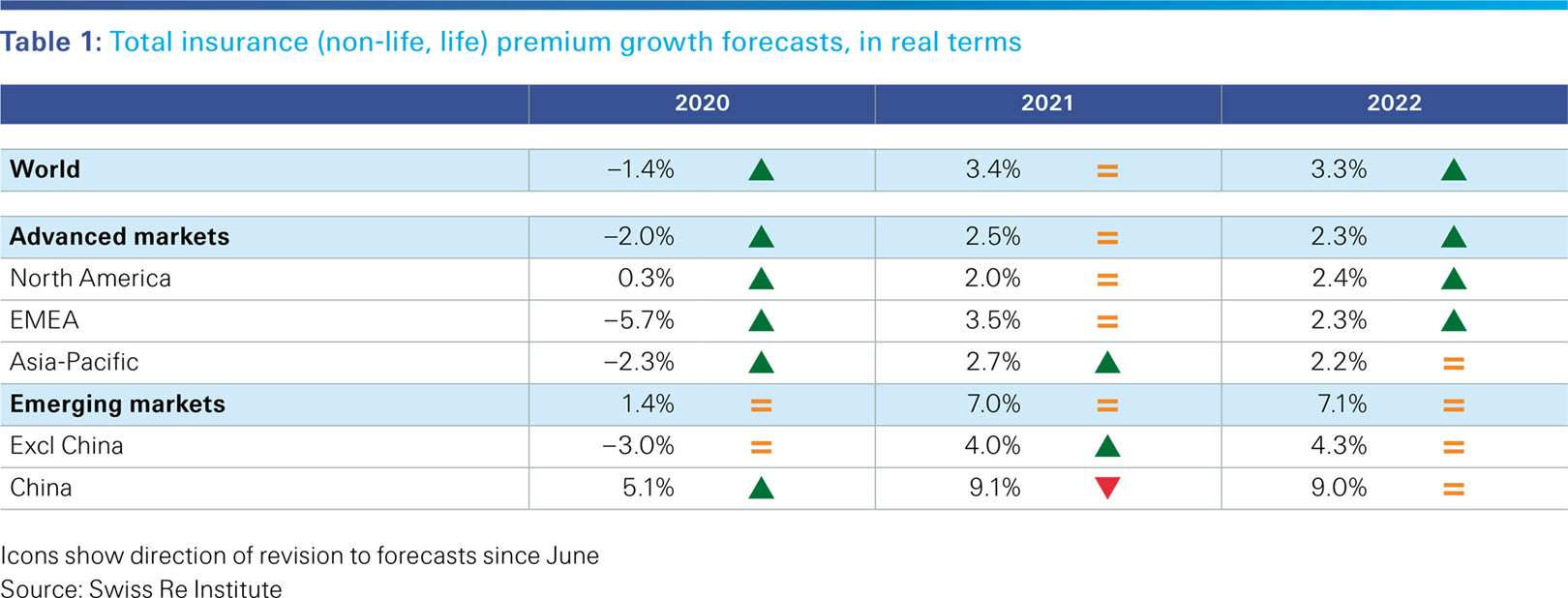 This image shows table 1 from the sigma 7/2020: Total insurance (non-life, life) premium growth forecasts, in real terms.