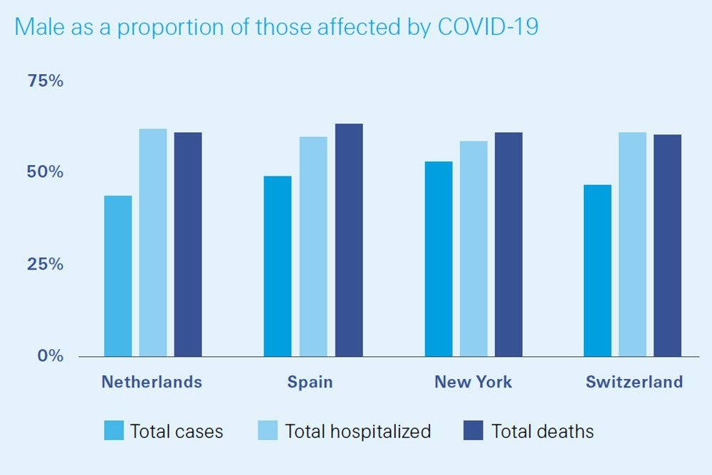 Males are equally diagnosed with covid-19 but have higher rates of hospitalisation and mortality