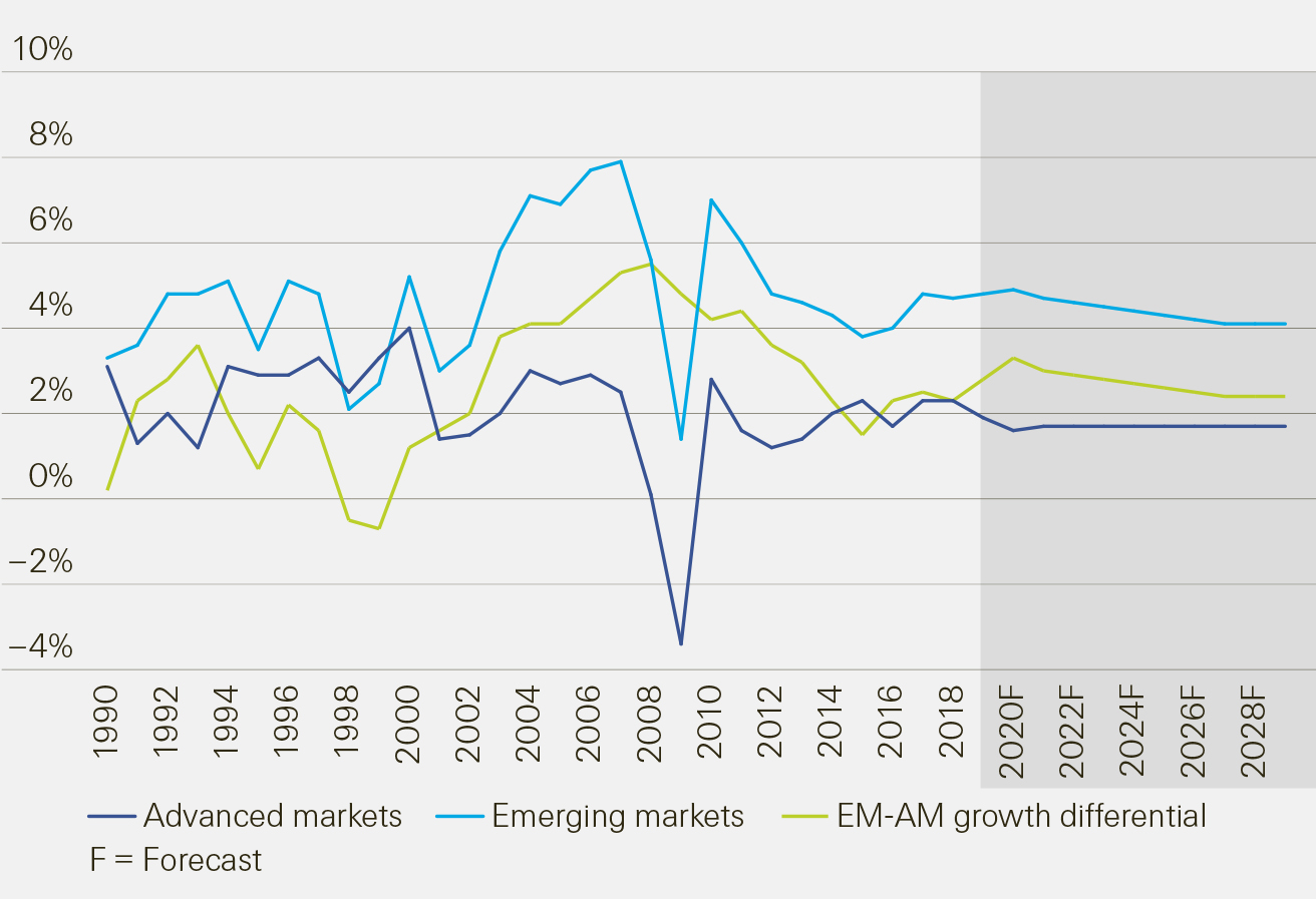 sigma 1/2019: Emerging markets: the silver lining amid a challenging