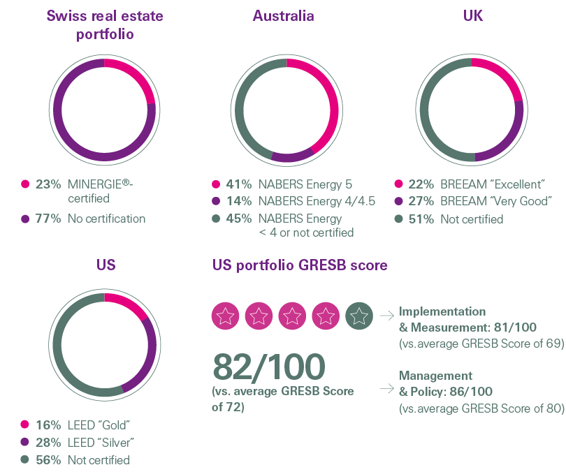 Swiss real estate portfolio in Australia, UK and US and US portfolio GRESB score