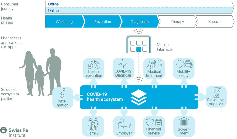Consumer needs and early detection COVID-19 health ecosystems