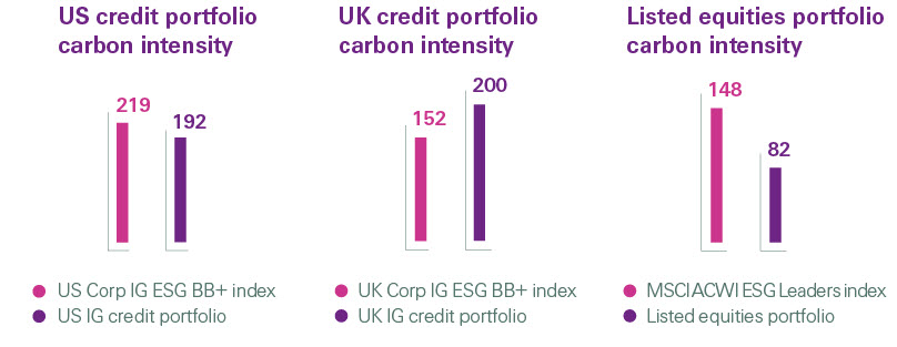Carbon intensity of Swiss Re US and UK credit portfolios and listed equities portfolio