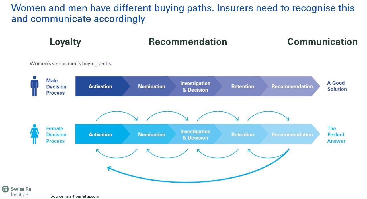 Women and men have different buying paths - gender equality for insurance