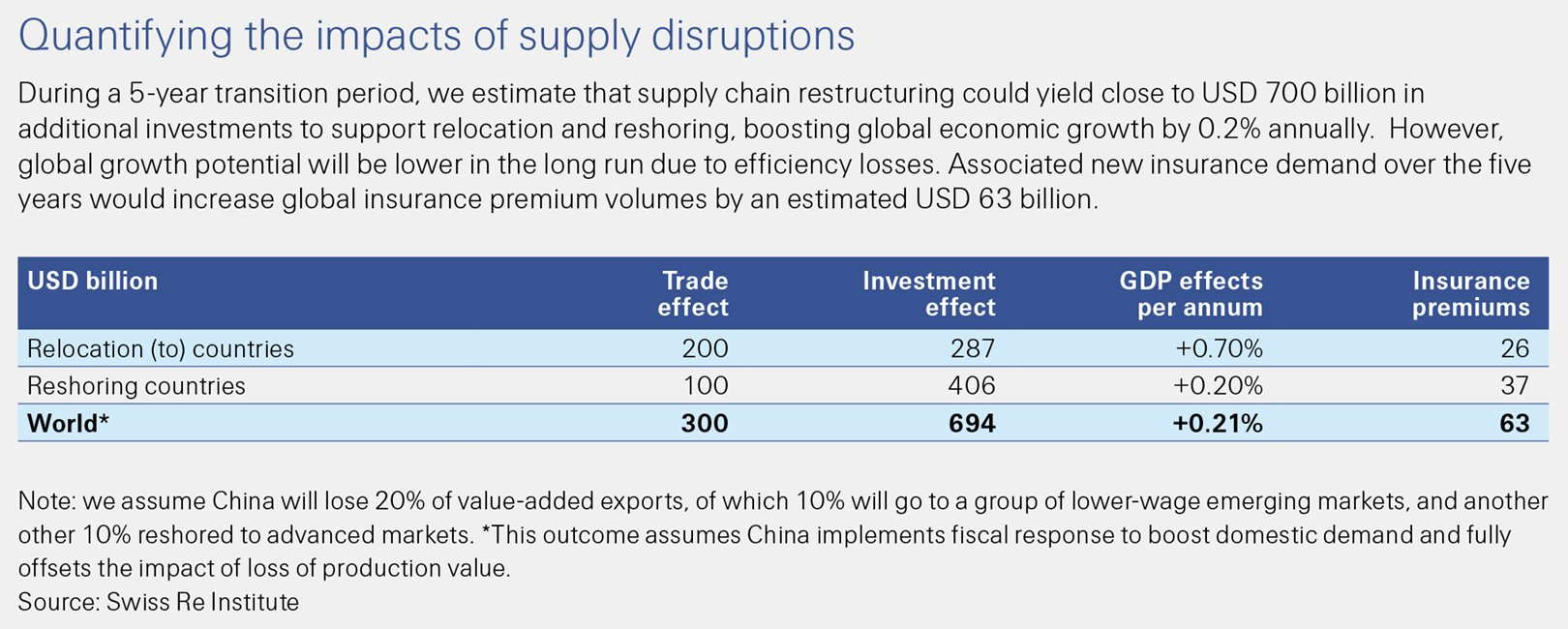 This Swiss Re Institute sigma 6/2020 figure shows the impacts of supply disruptions quantified.