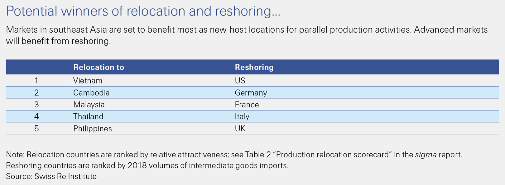 This Swiss Re Institute sigma 6/2020 figure shows the potential winners of relocation and reshoring.