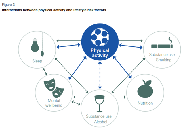How does activity affect longevity? | Swiss Re