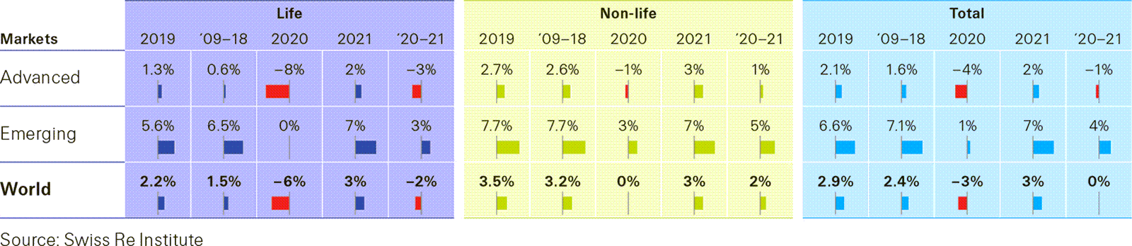 Data table shows advanced markets, emerging markets, world - Life and non life attributes sigma 4/2020
