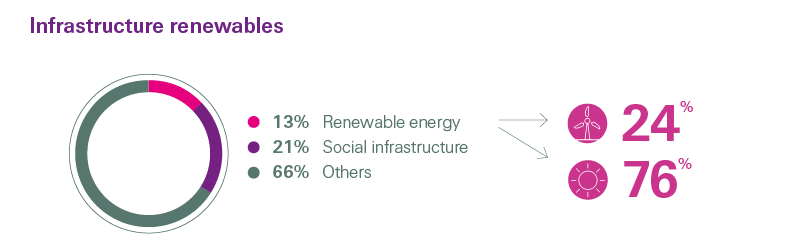 Swiss Re infrastructure renewables break down