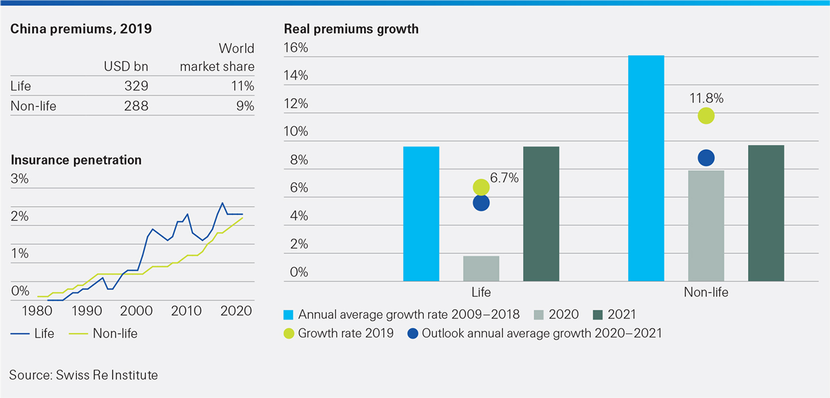 This infographic shows China - insurance penetration and premium growth rates. sigma 4/2020 extra