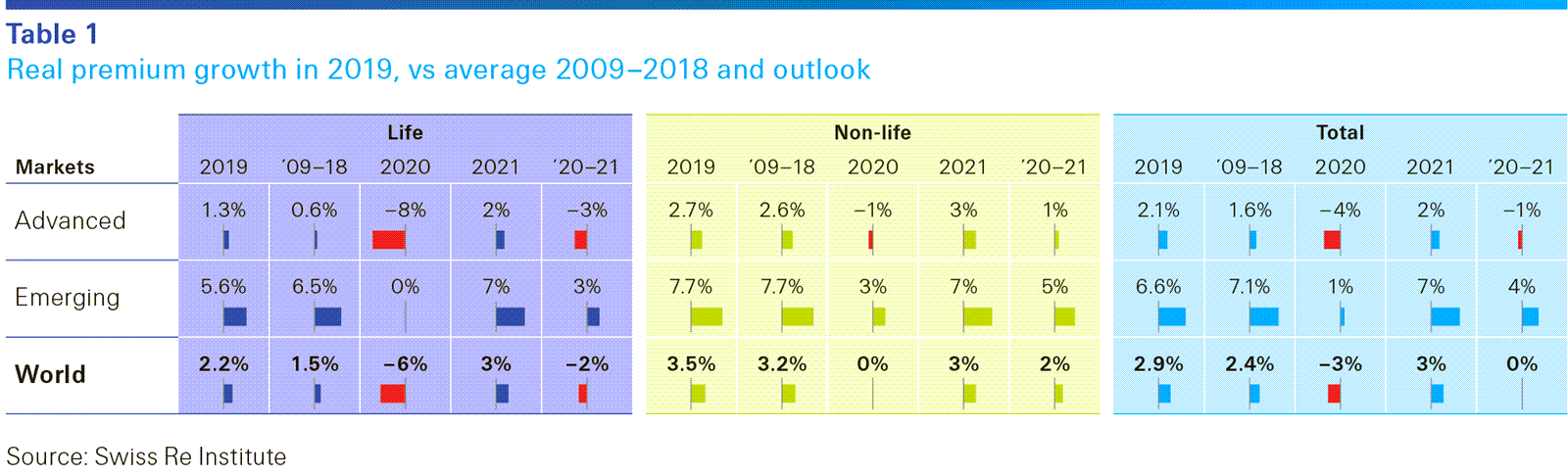 This infographic shows real premium growth in 2019 vs 2009 and outlook sigma 4/2020 extra