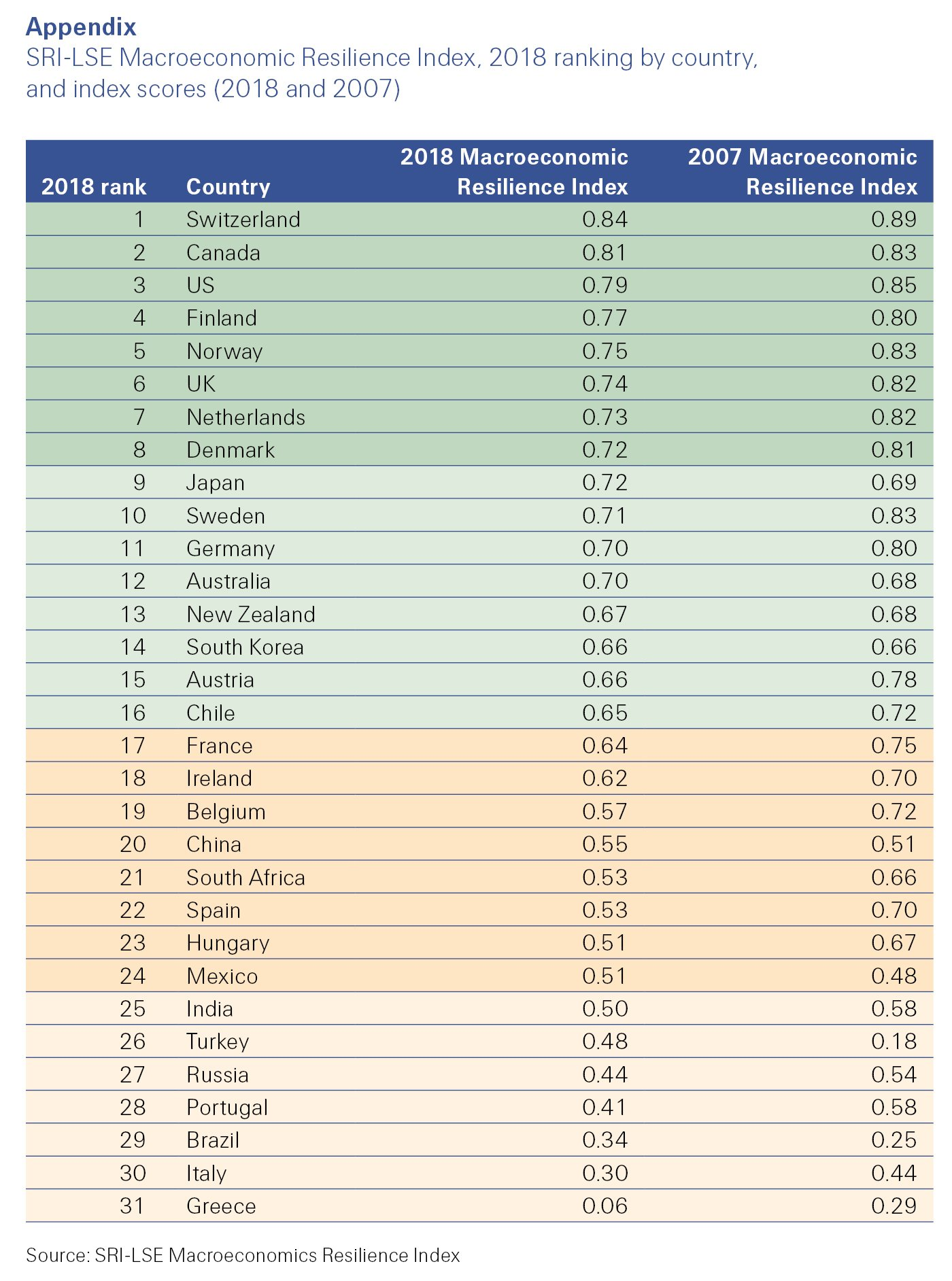 SRI-LSE Macroeconomic Resilience Index, 2018 ranking by country, and index scores (2018 and 2007) sigma 5/2019