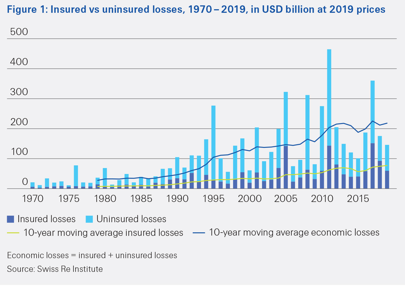 Table showing Insured versus uninsured losses between 1970 and 2019, in USD billion at 2019 prices